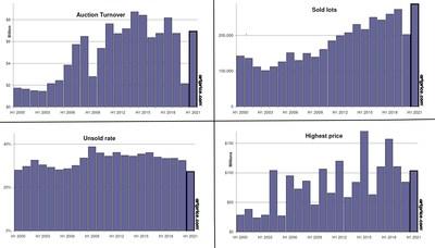Artprice indicators of the art market's health (H1 2000 - H1 2021)